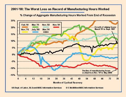 Private Sector Hours Manufacturing