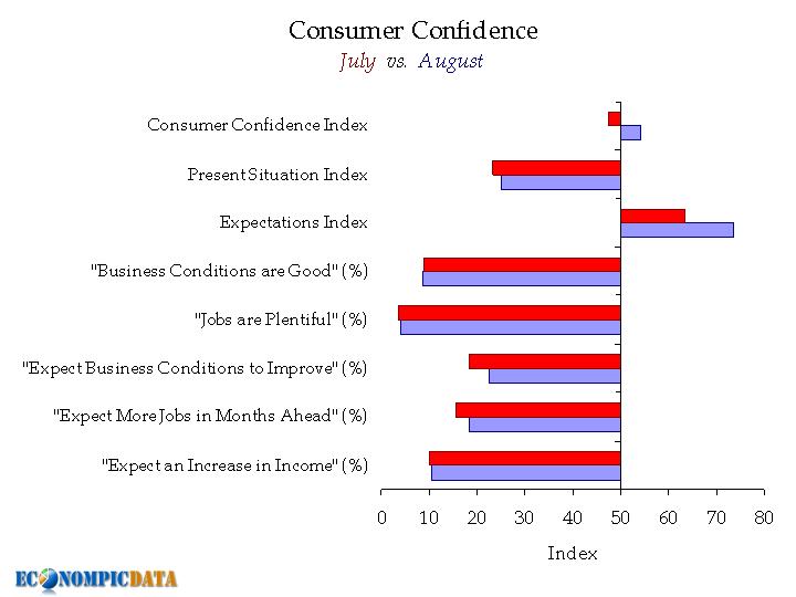 consumer confidence, EconomPic