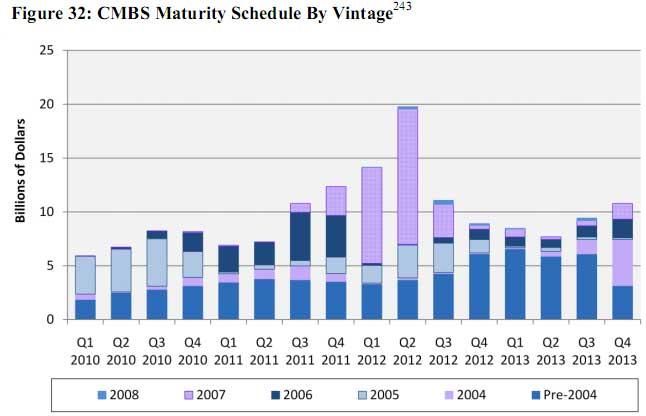 CMBS maturity