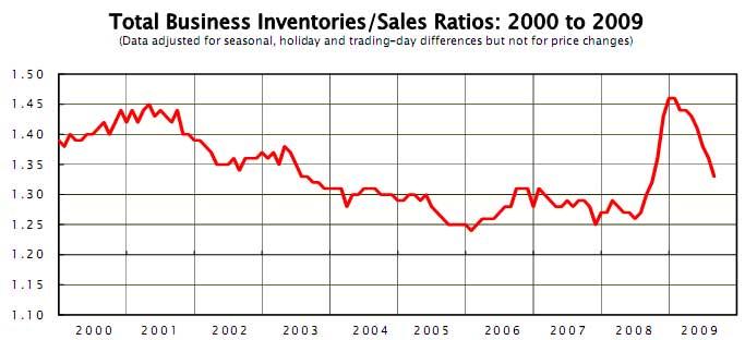 inventory sales ratio aug 2009