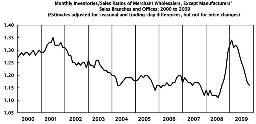 wholesales sales inventories ratio Oct. 2009
