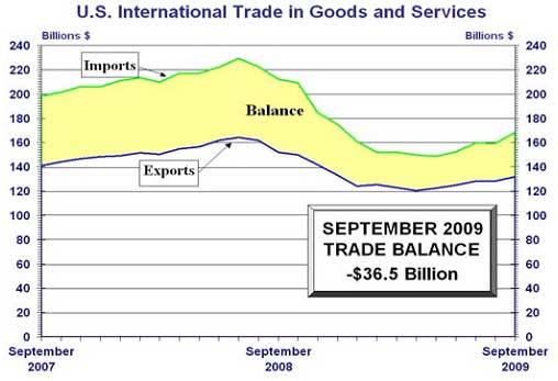 Sept. 2009 trade