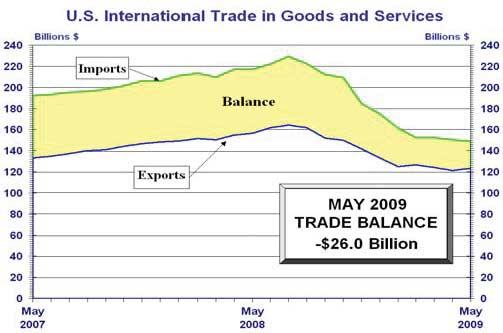trade balance may 2009