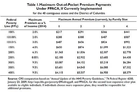 PPACA premiums