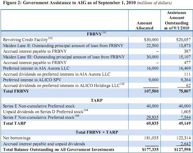 AIG bailout 09/10