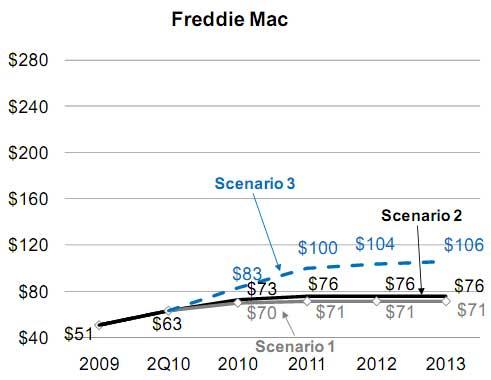 Freddie_Mac_Losses