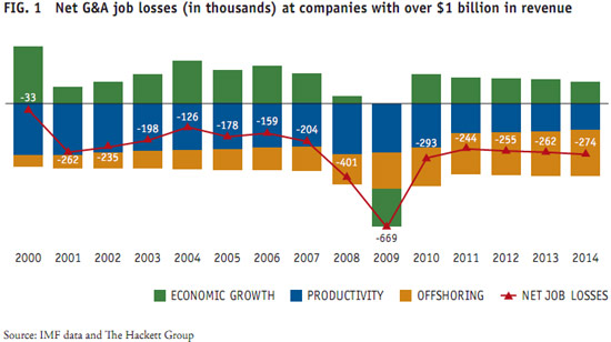 Hackett job losses