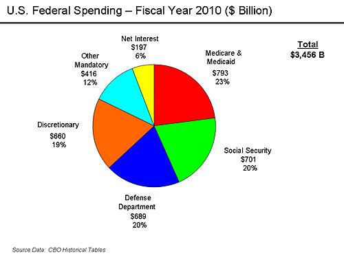 U.S._Federal_SpendingFY2010.png