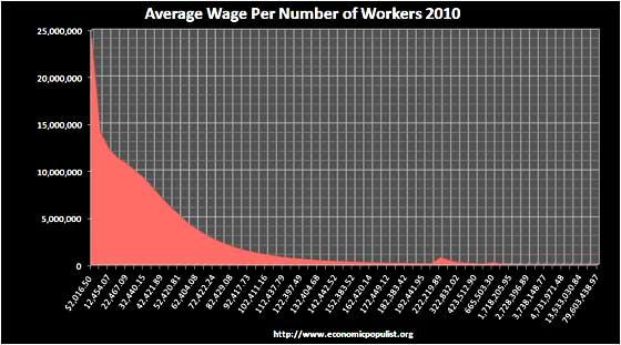 avewage  worker 2010