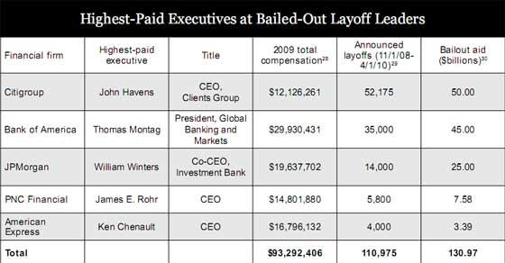 bailout layoffs