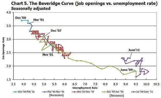 beveridge curve 6/11
