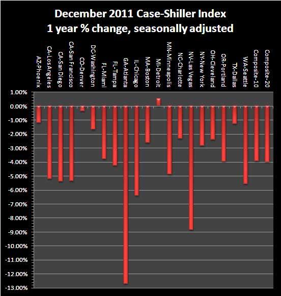 case shiller yr chg sa 12/11