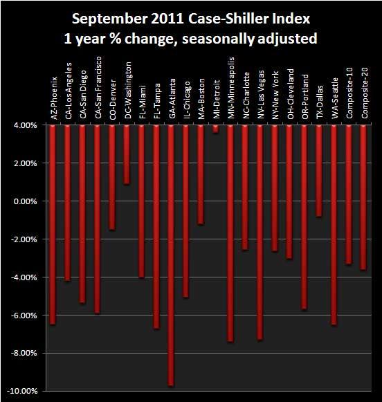 case-shiller 1yr chg