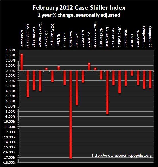 case shiller 1 yr chg sa 02-12