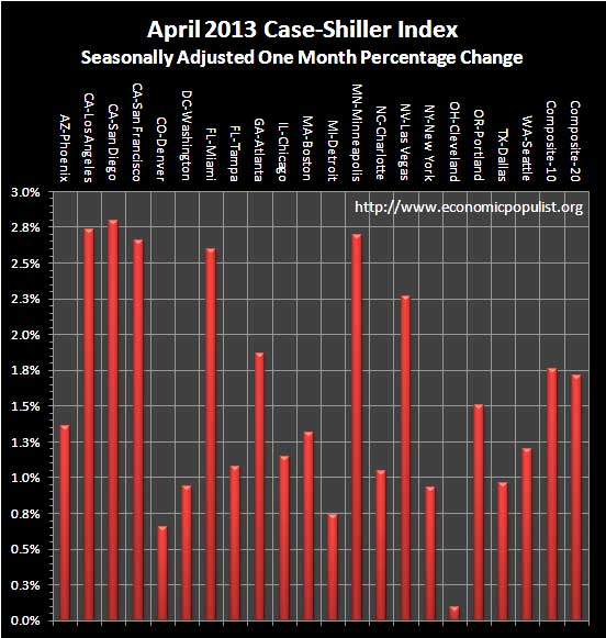 Case Shiller Home Prices April 2013 SA monthly percentage change
