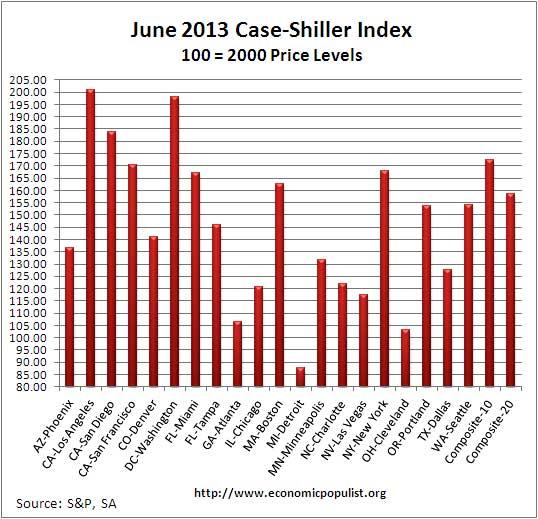 Case Shiller home price index levels  June 2013 SA