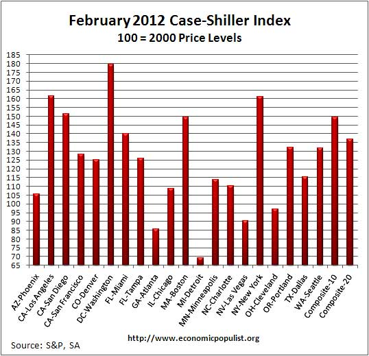 case shiller indexes 02-12