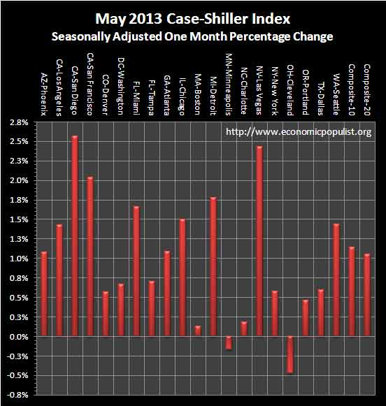 Case Shiller Home Prices May 2013 SA monthly percentage change