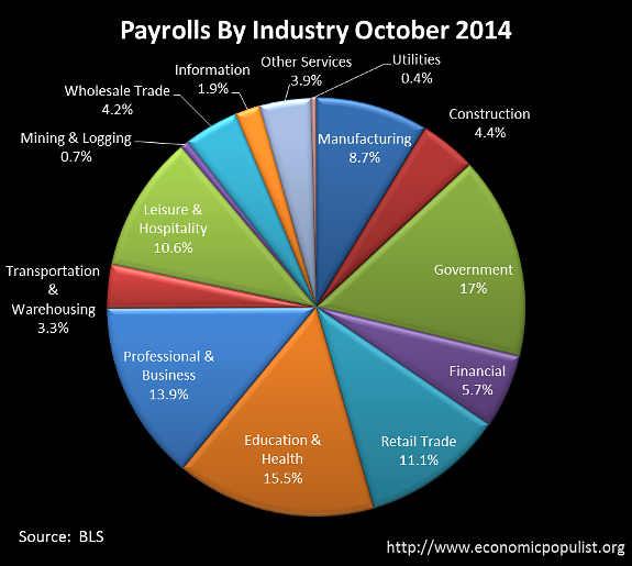 BLS CES Employment payrolls October 2014 pie chart