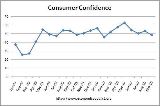 consumer confidence 09/10