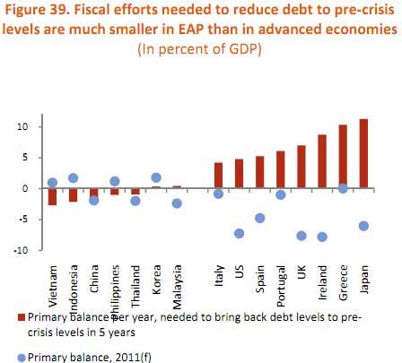 debt reduction global