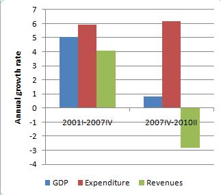 deficit growth Krugman graph