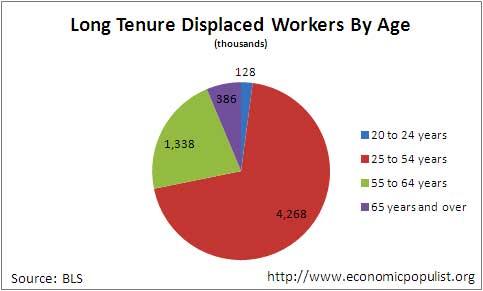 displacedworkersage