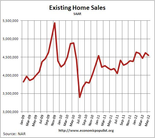 existing home sales 05/12