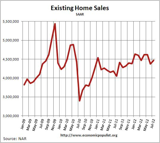 existing home sales 07/12