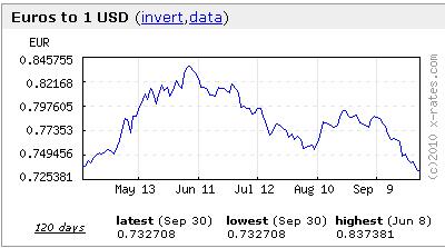 euro/dollar 0910