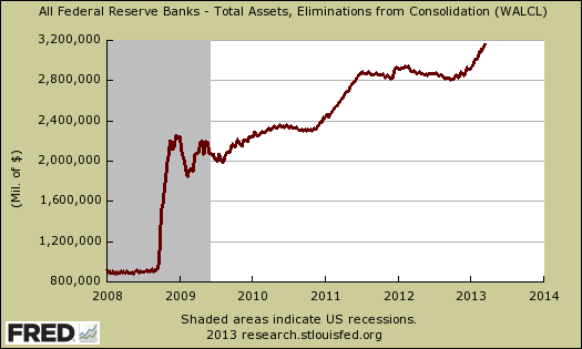 fed total assets balance sheet 3/13
