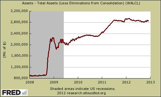 frb total assets 12 05 12