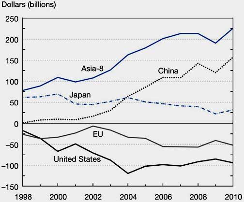 high tech trade balance