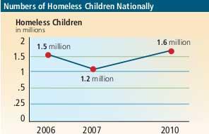 homelesskds 2010