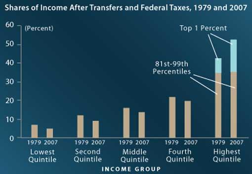 income cbo 1995-2007