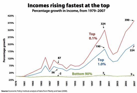 incomes top epi 2007