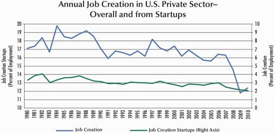 jobcreationstartups