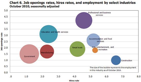jolts occupational bubble graph