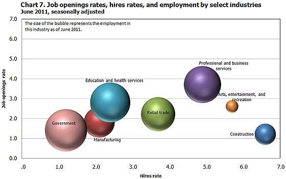 jolts jobs bubble 6/11
