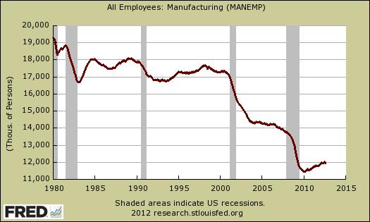 manufacturing payrolls