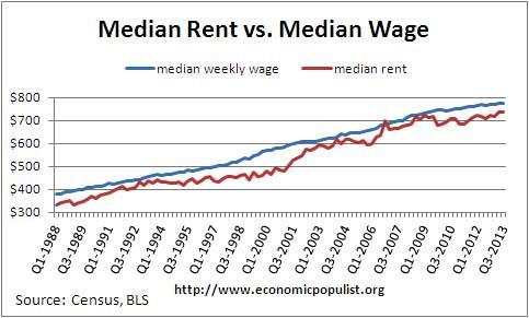 medianrent median wage