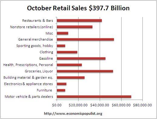 10/11 retail sales