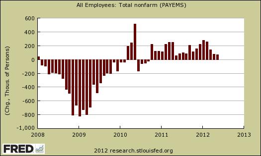 BLS payrolls 05/12