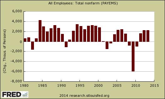 payrolls annual