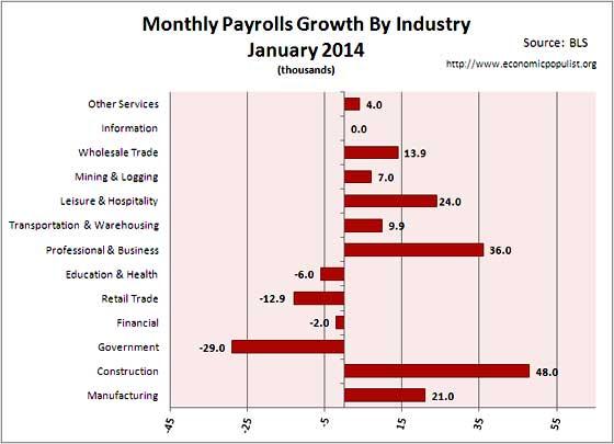 payrolls change 01/14