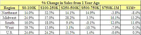 percent chg 1yr 7/11 nar