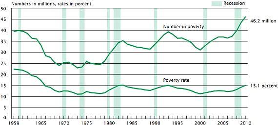 poverty2010.jpg