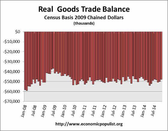 real trade balance up to 11/14