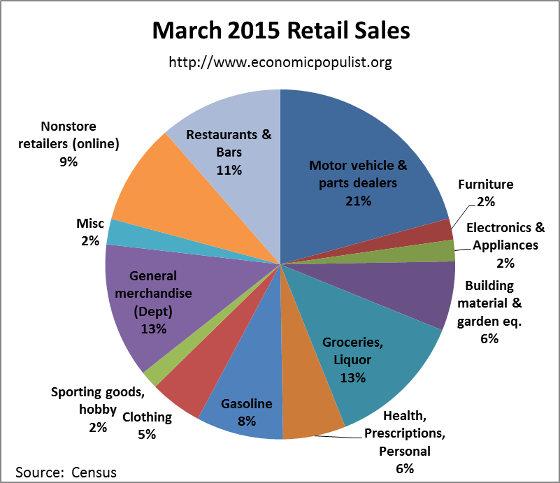 retail sales pie chart March 2015