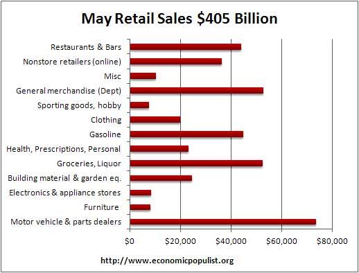 May retail vol 2012
